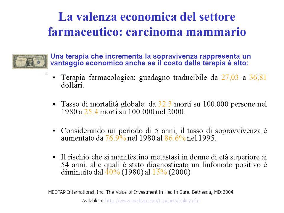 La valenza economica del settore farmaceutico: carcinoma mammario