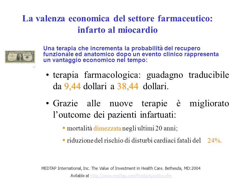 La valenza economica del settore farmaceutico: infarto al miocardio