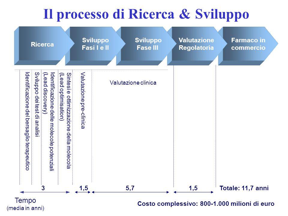 Il processo di Ricerca & Sviluppo Overview: The R&D Process
