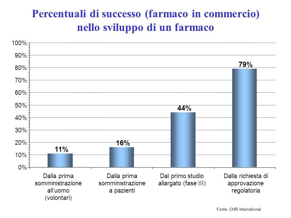 Percentuali di successo (farmaco in commercio)