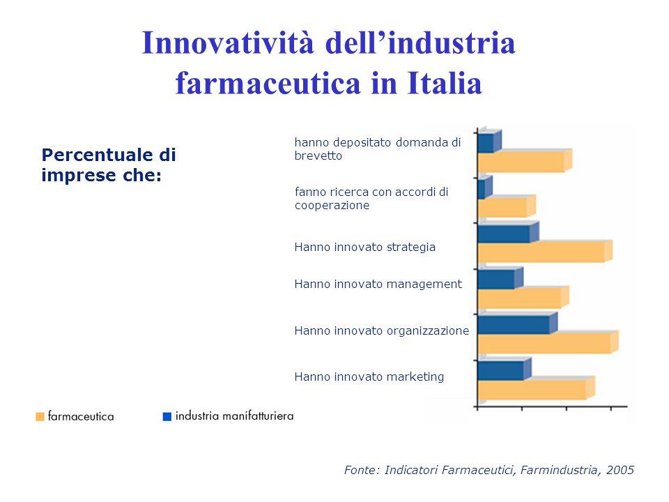 Innovatività dell'industria farmaceutica in Italia