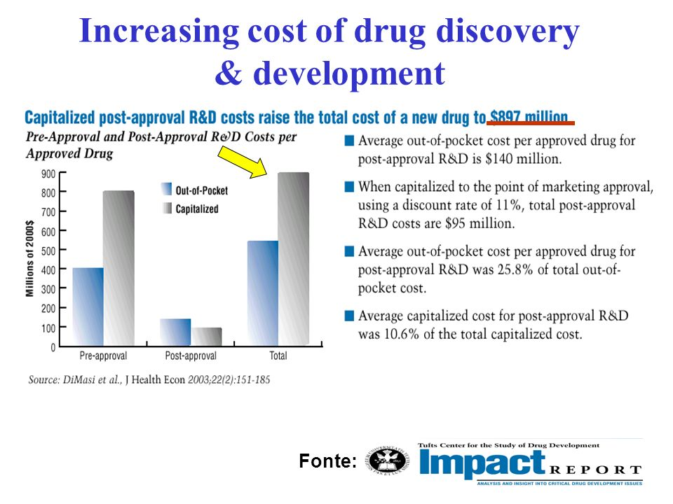 Increasing cost of drug discovery & development