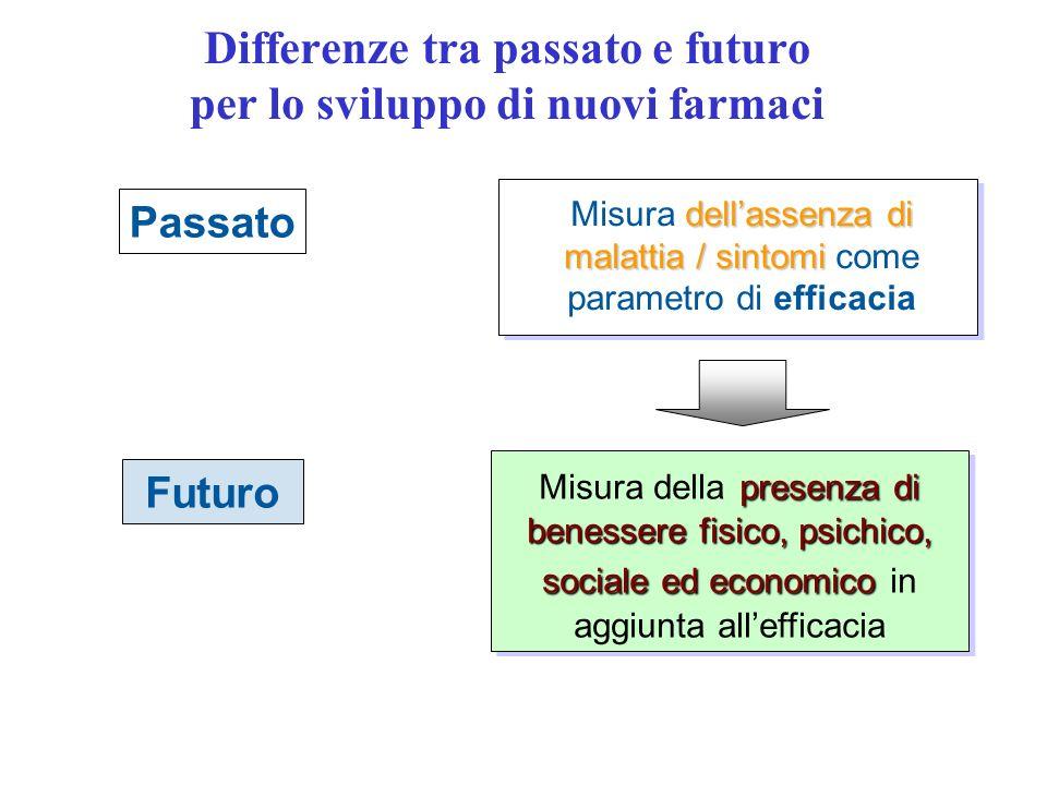 Differenze tra passato e futuro per lo sviluppo di nuovi farmaci