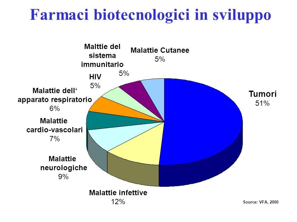 Farmaci biotecnologici in sviluppo