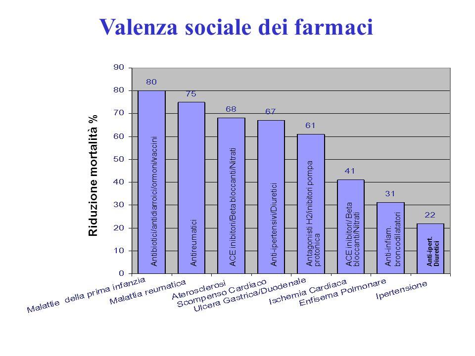 Valenza sociale dei farmaci