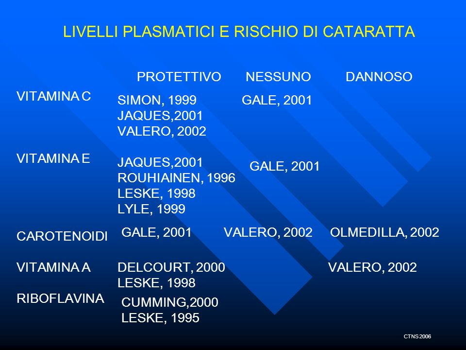 LIVELLI PLASMATICI E RISCHIO DI CATARATTA