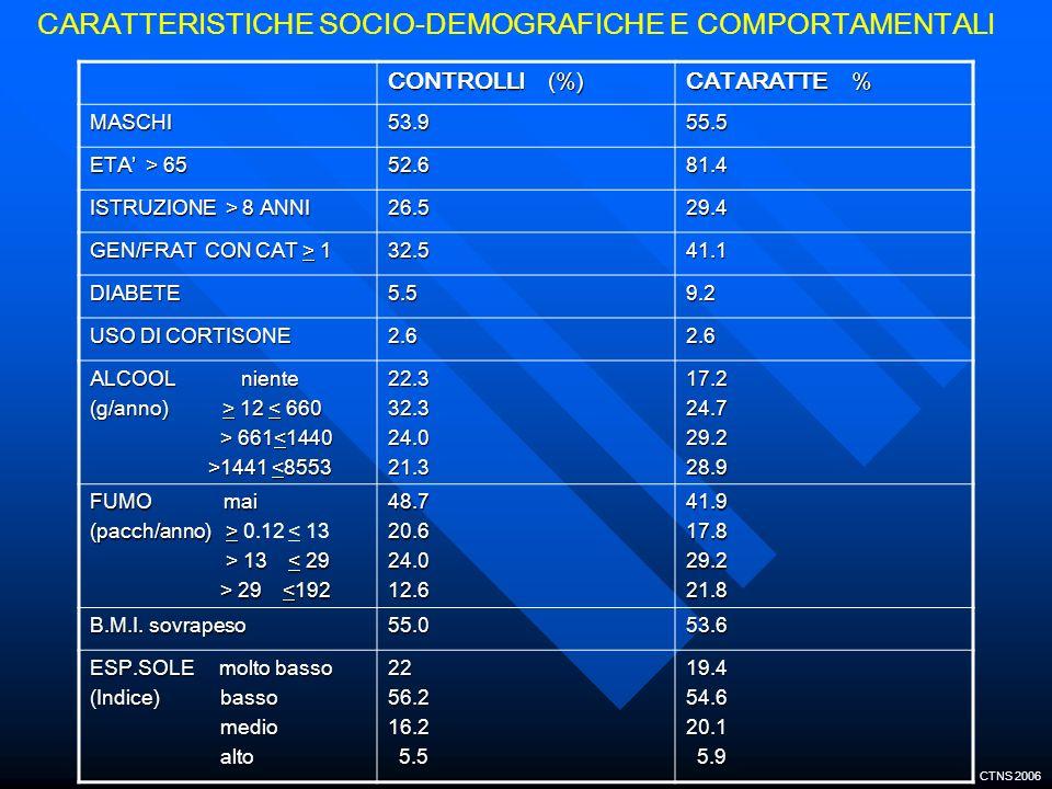 CARATTERISTICHE SOCIO-DEMOGRAFICHE E COMPORTAMENTALI