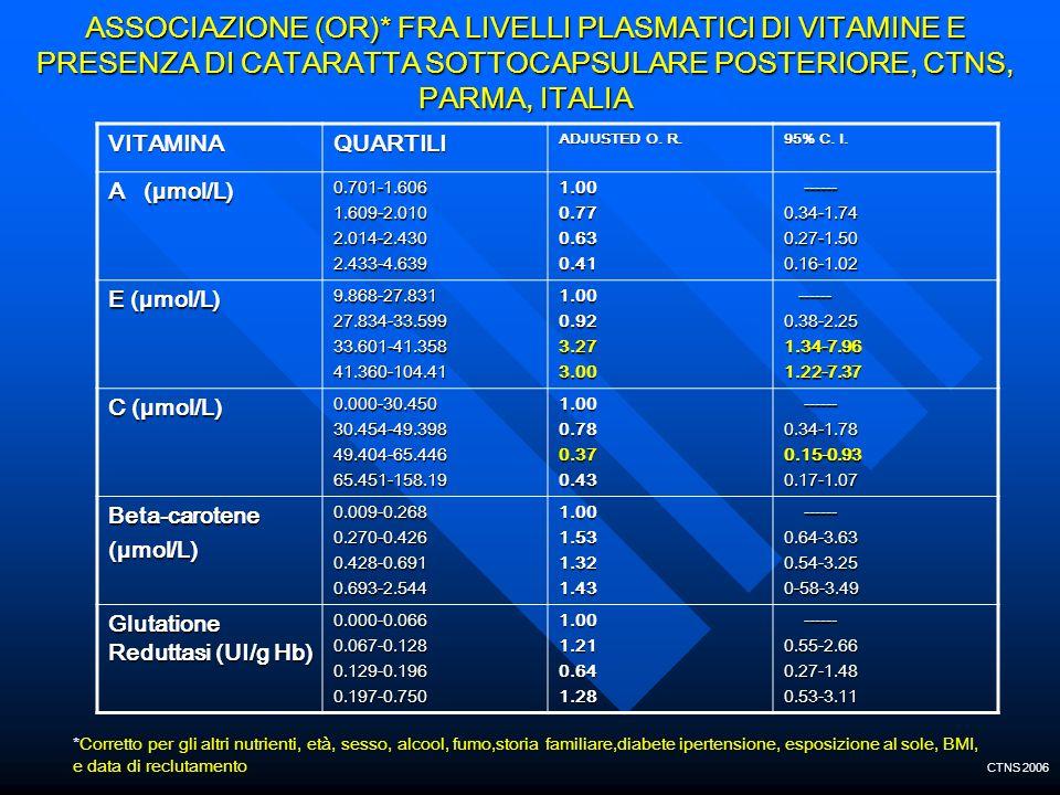 ASSOCIAZIONE (OR)* FRA LIVELLI PLASMATICI DI VITAMINE E PRESENZA DI CATARATTA SOTTOCAPSULARE POSTERIORE, CTNS, PARMA, ITALIA