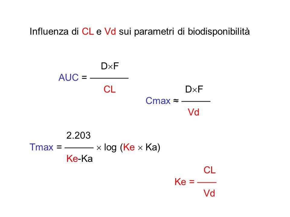 Influenza di CL e Vd sui parametri di biodisponibilità