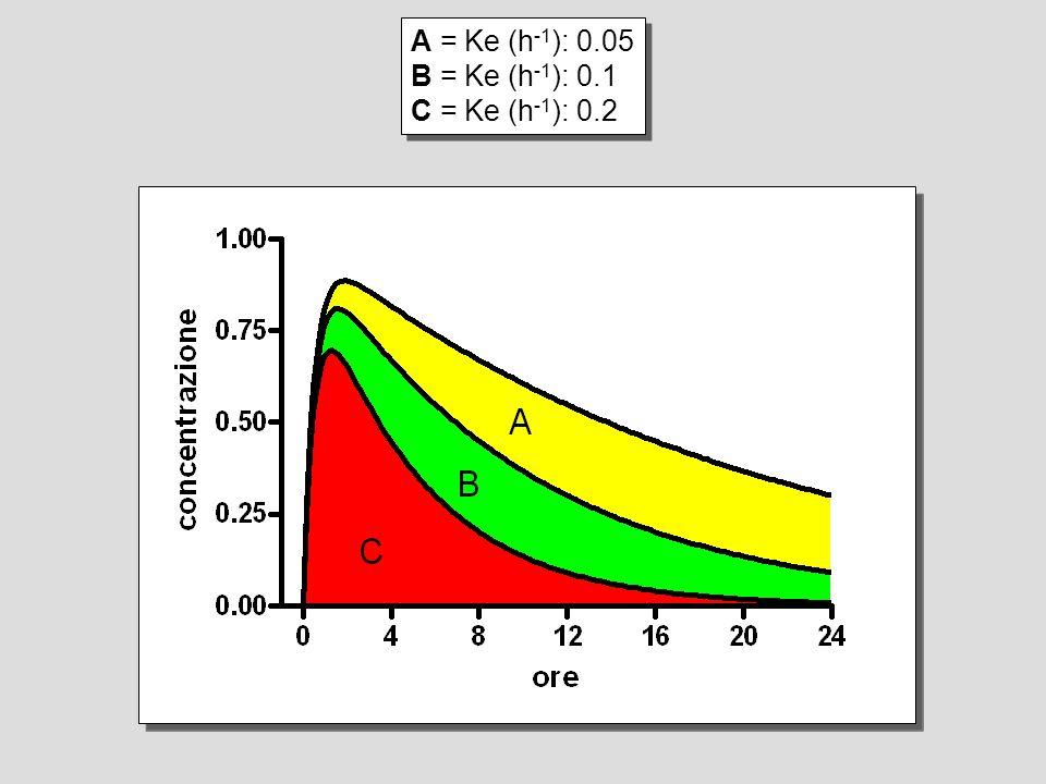 A = Ke (h-1): 0.05 B = Ke (h-1): 0.1 C = Ke (h-1): 0.2