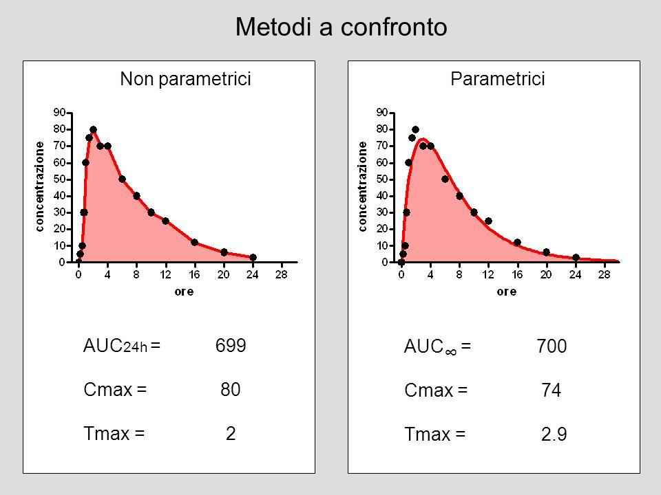 Metodi a confronto Non parametrici Parametrici AUC24h = 699 Cmax = 80
