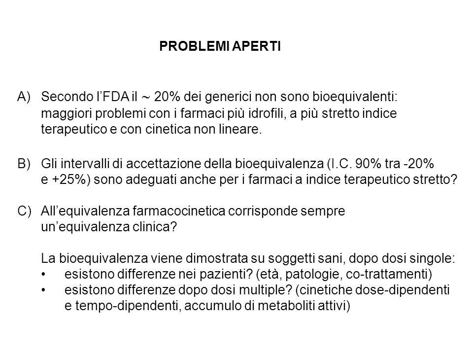PROBLEMI APERTI Secondo l'FDA il  20% dei generici non sono bioequivalenti: maggiori problemi con i farmaci più idrofili, a più stretto indice.