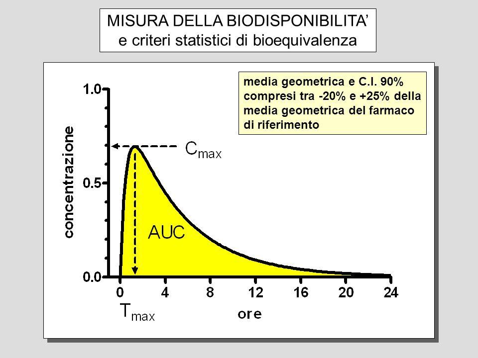MISURA DELLA BIODISPONIBILITA' e criteri statistici di bioequivalenza