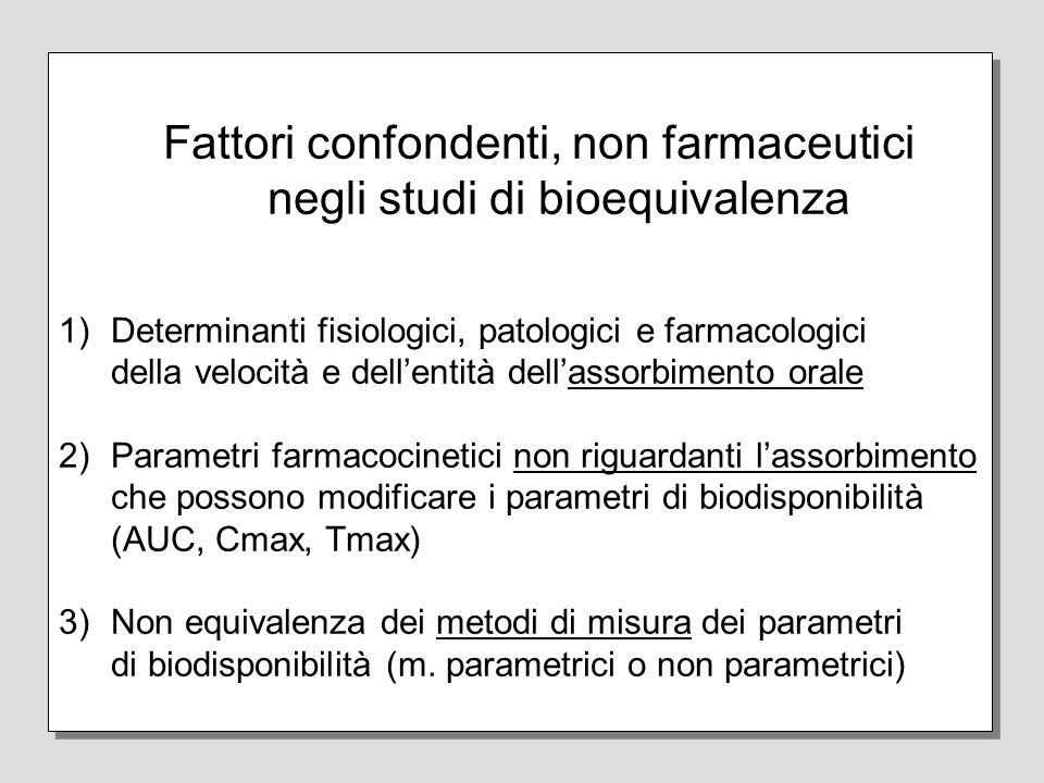 Fattori confondenti, non farmaceutici negli studi di bioequivalenza