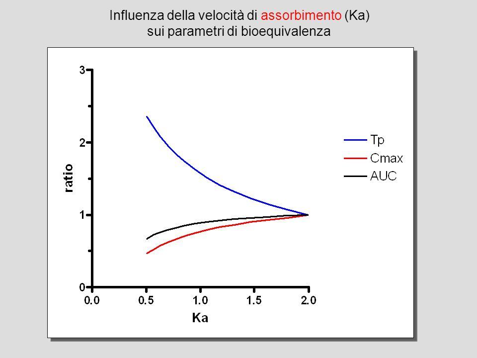 Influenza della velocità di assorbimento (Ka)