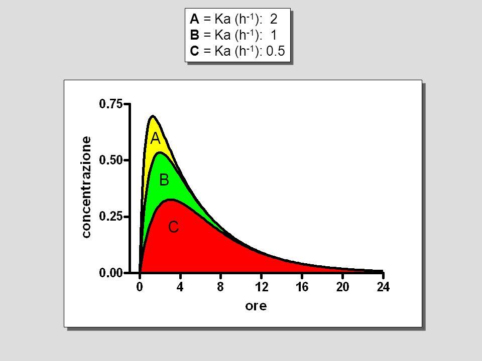 A = Ka (h-1): 2 B = Ka (h-1): 1 C = Ka (h-1): 0.5