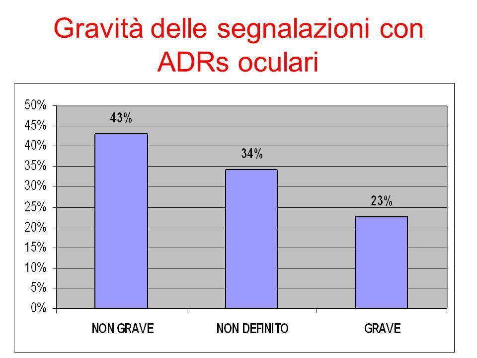 Gravità delle segnalazioni con ADRs oculari