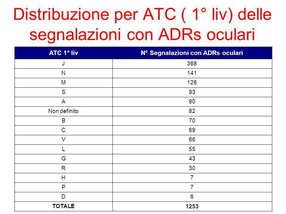 Distribuzione per ATC ( 1° liv) delle segnalazioni con ADRs oculari