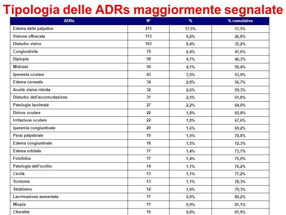 Tipologia delle ADRs maggiormente segnalate