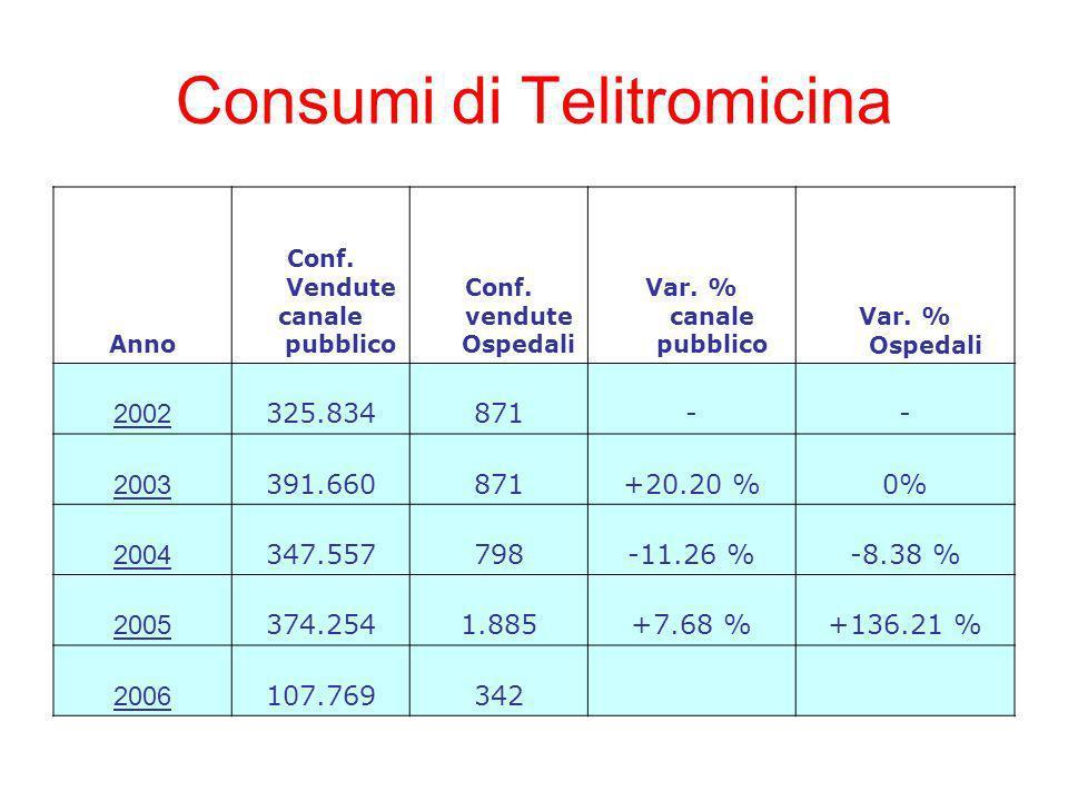 Consumi di Telitromicina