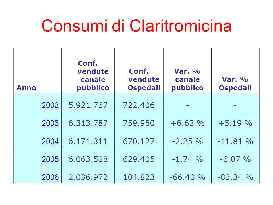 Consumi di Claritromicina