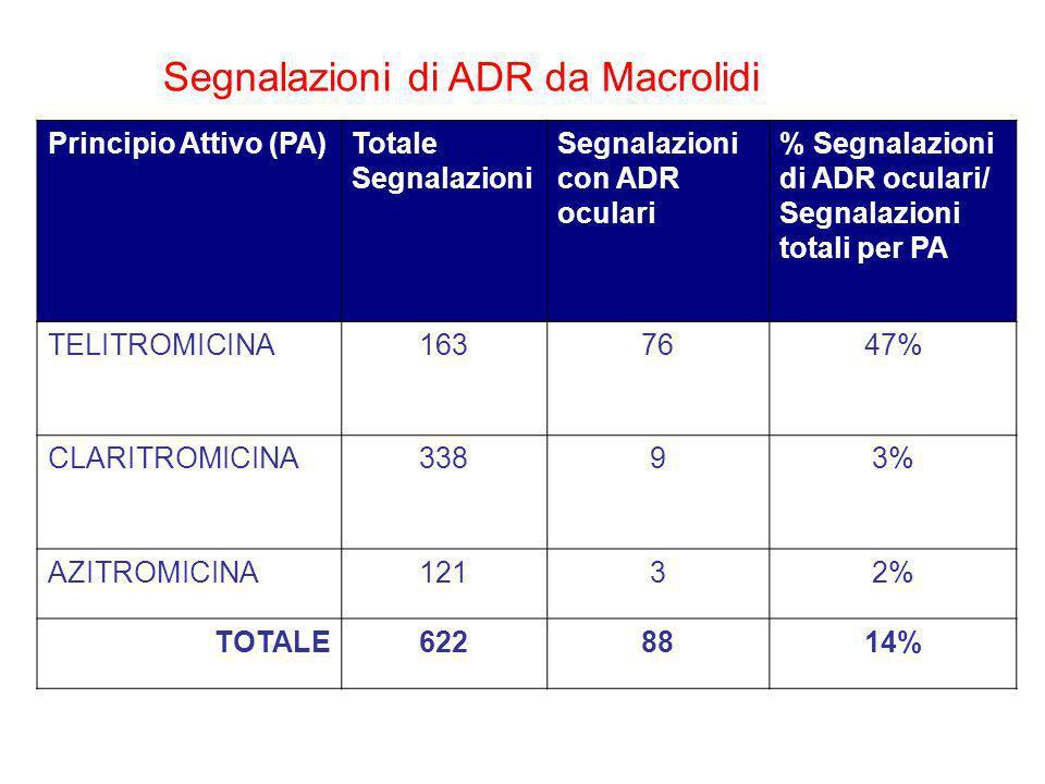 Segnalazioni di ADR da Macrolidi