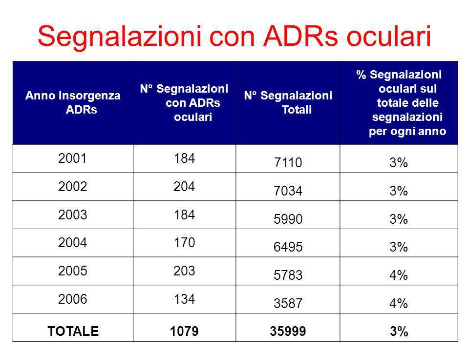 Segnalazioni con ADRs oculari