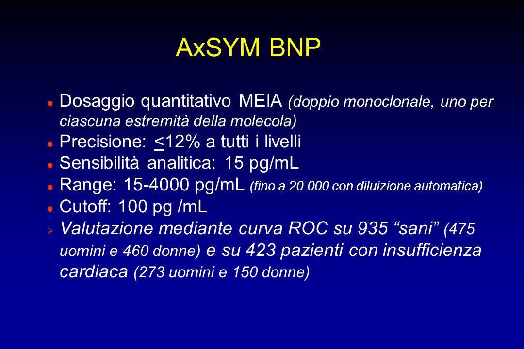 AxSYM BNP Dosaggio quantitativo MEIA (doppio monoclonale, uno per ciascuna estremità della molecola)