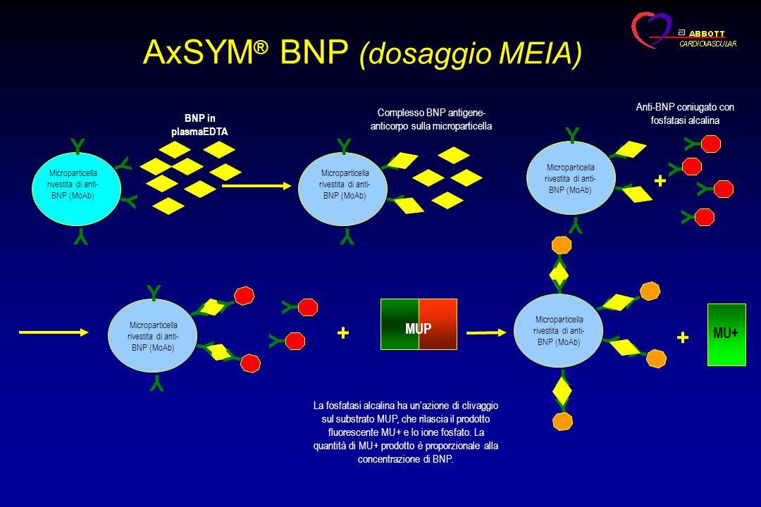 AxSYM® BNP (dosaggio MEIA)