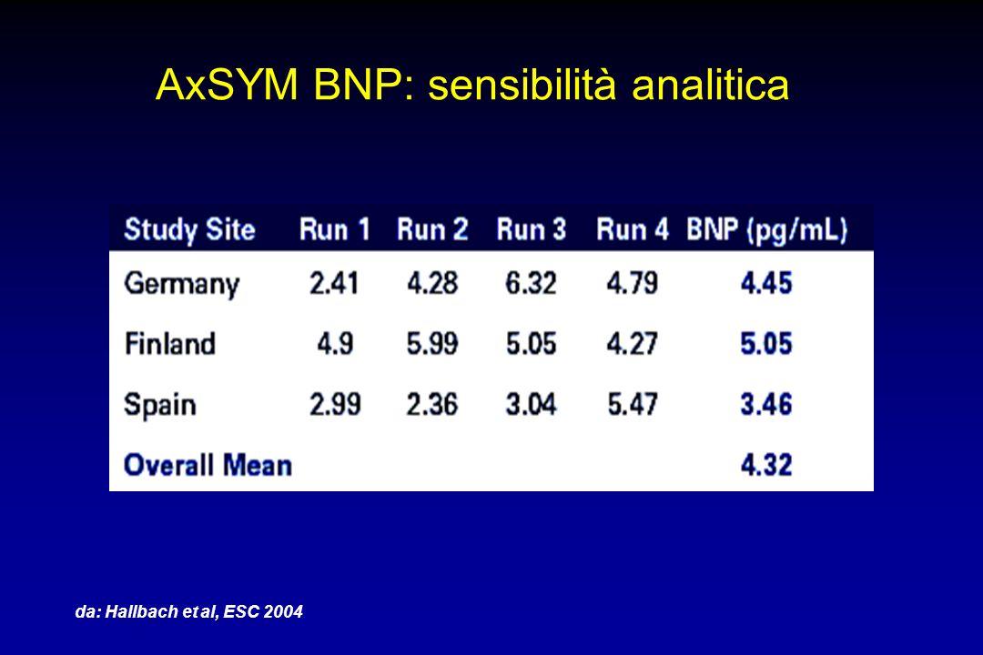 AxSYM BNP: sensibilità analitica