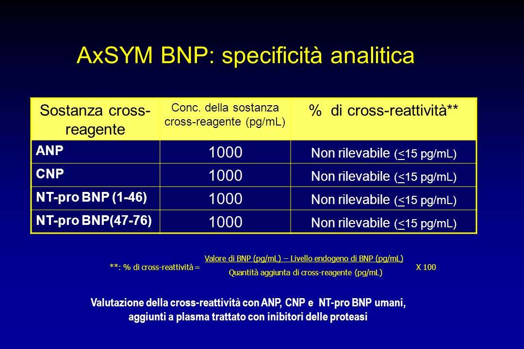 AxSYM BNP: specificità analitica