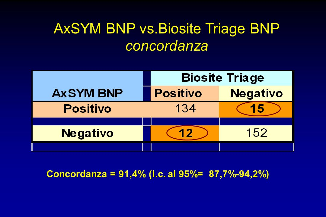 AxSYM BNP vs.Biosite Triage BNP concordanza