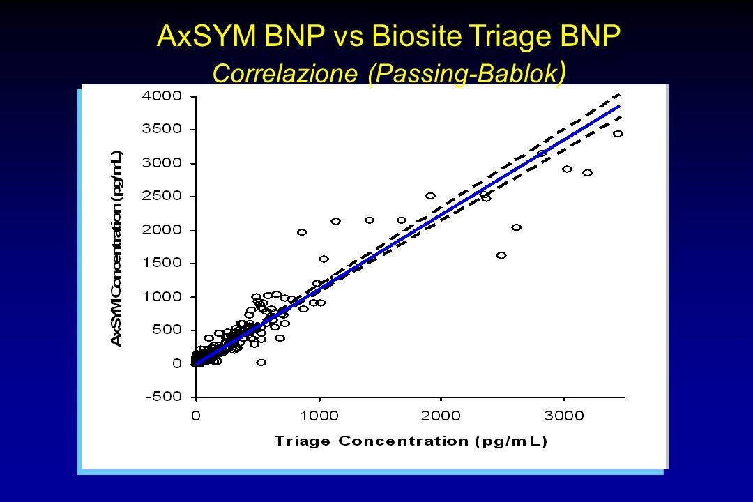 AxSYM BNP vs Biosite Triage BNP Correlazione (Passing-Bablok)