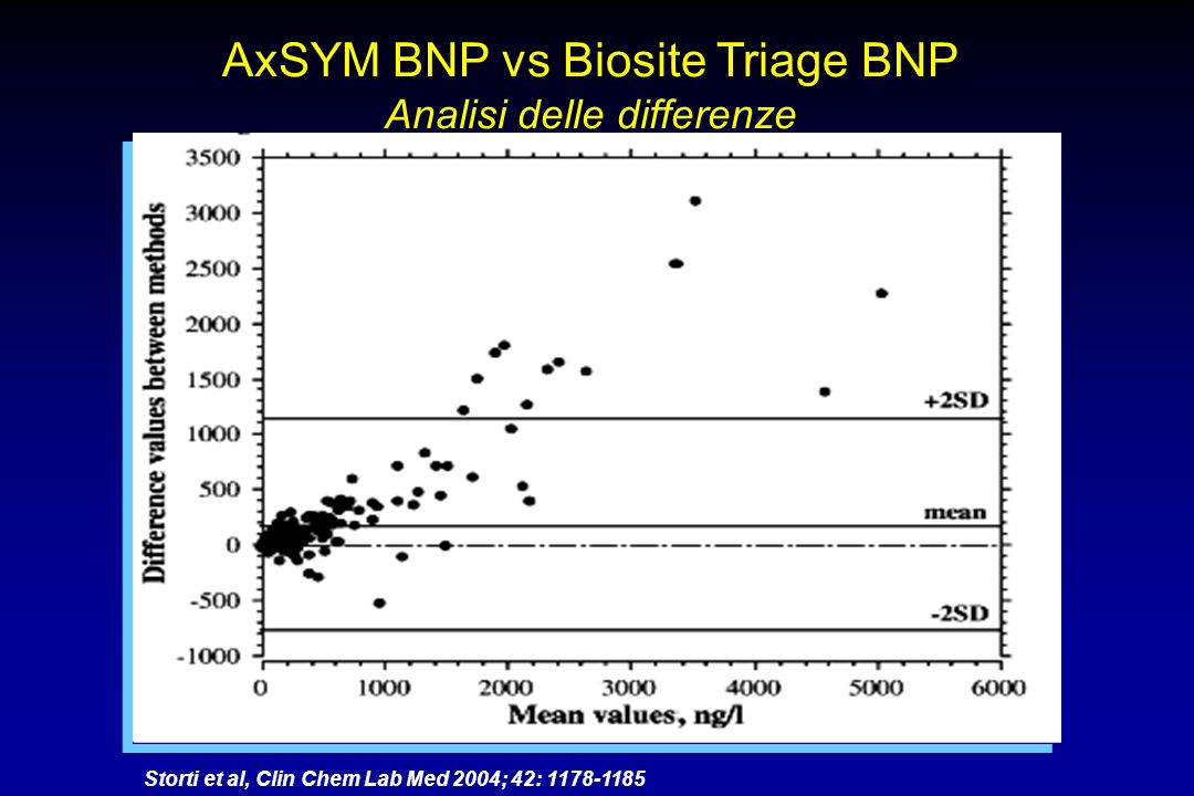 AxSYM BNP vs Biosite Triage BNP Analisi delle differenze