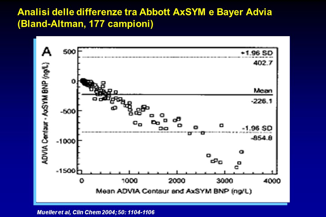 Analisi delle differenze tra Abbott AxSYM e Bayer Advia (Bland-Altman, 177 campioni)