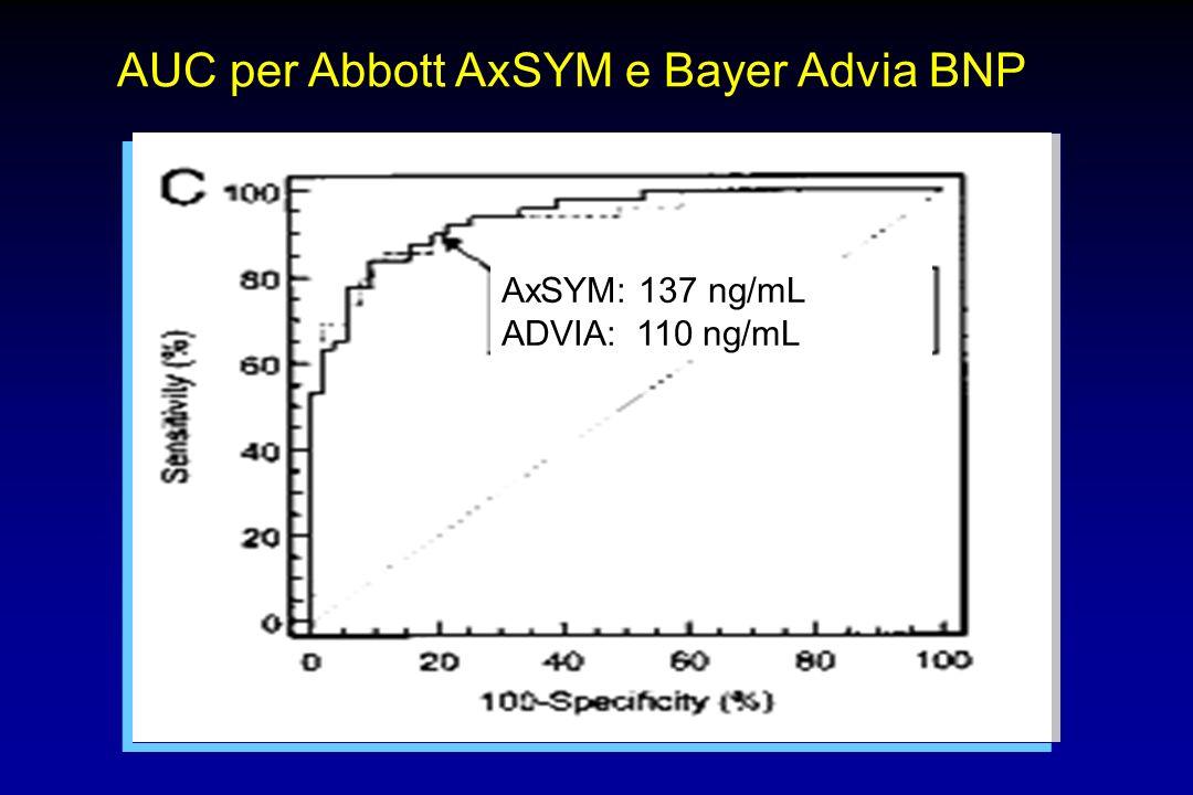AUC per Abbott AxSYM e Bayer Advia BNP
