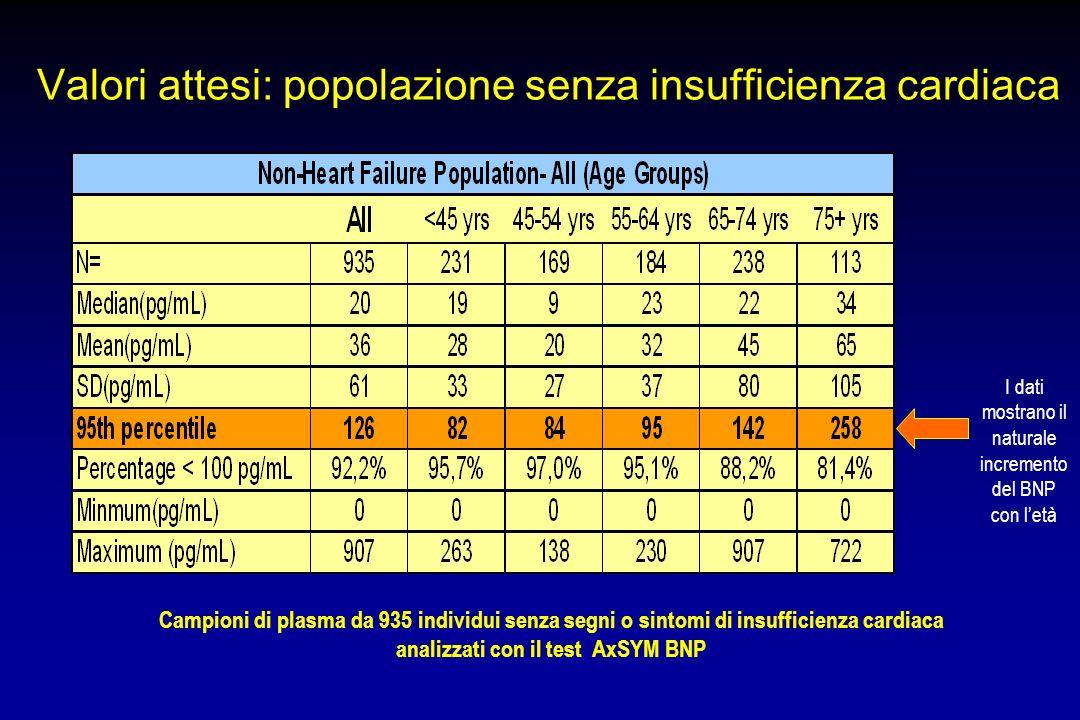 Valori attesi: popolazione senza insufficienza cardiaca
