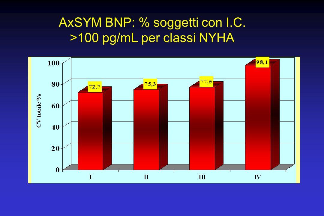 AxSYM BNP: % soggetti con I.C. >100 pg/mL per classi NYHA