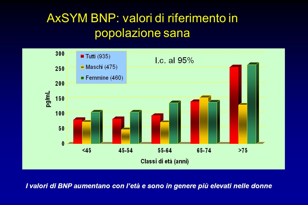 AxSYM BNP: valori di riferimento in popolazione sana