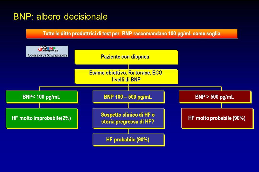 BNP: albero decisionale