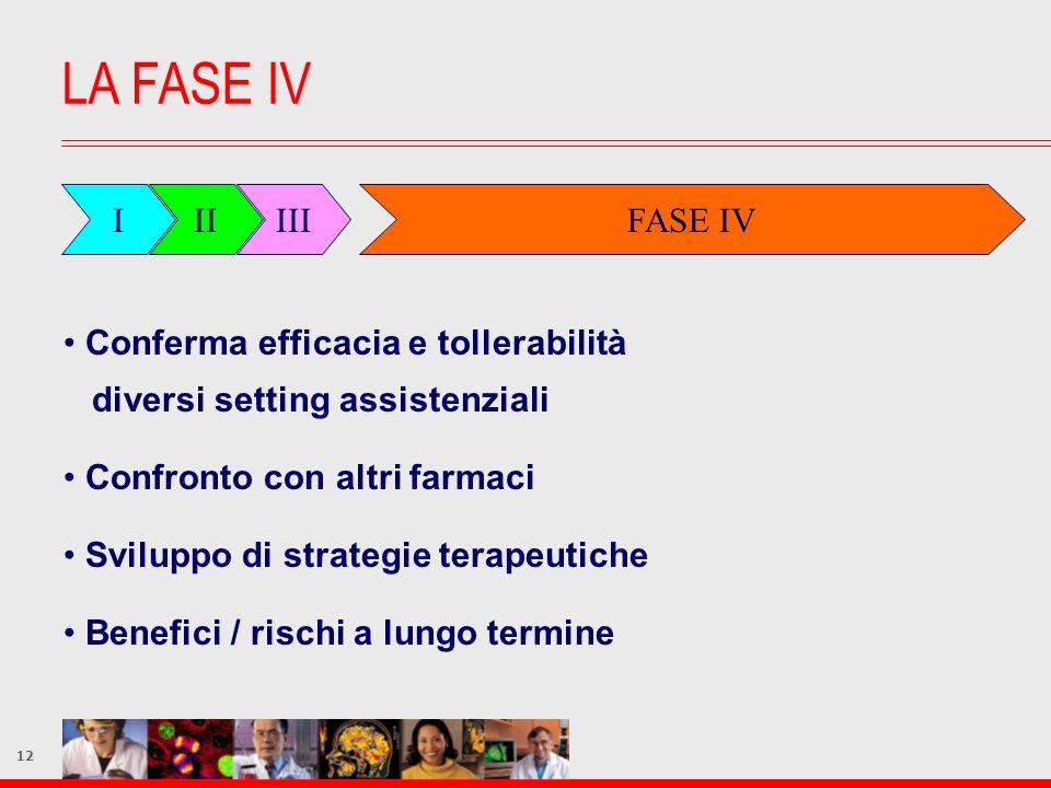 LA FASE IV I II III FASE IV