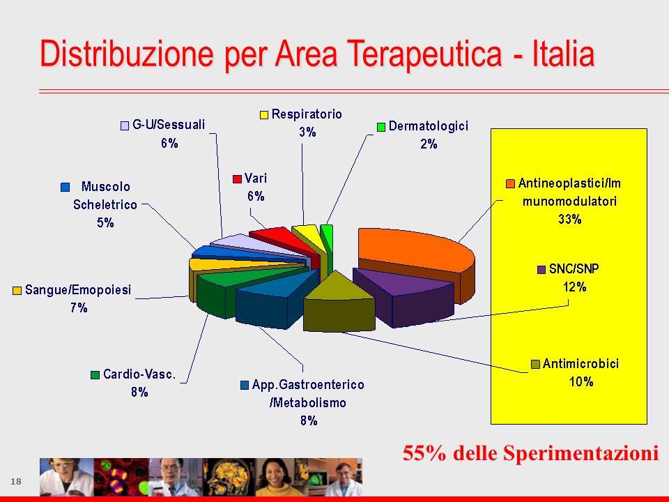 Distribuzione per Area Terapeutica - Italia