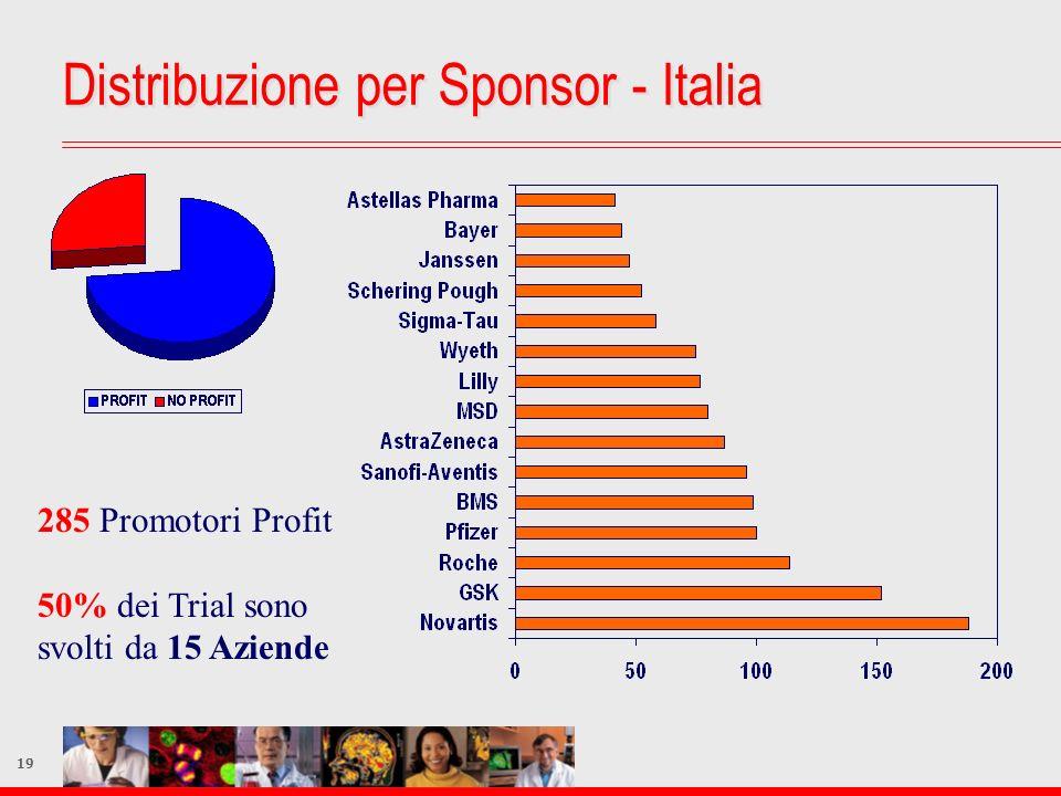 Distribuzione per Sponsor - Italia