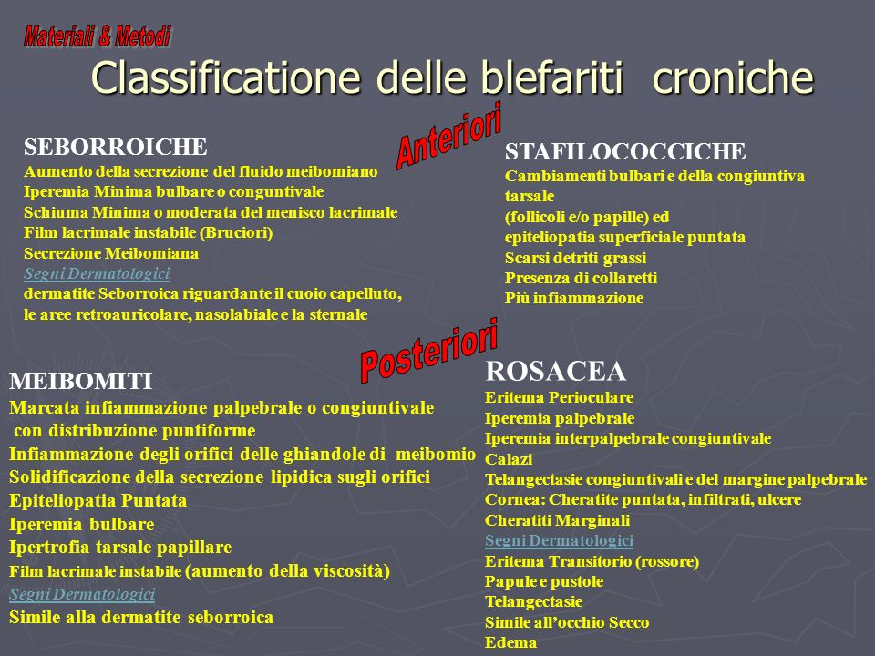 Classificatione delle blefariti croniche