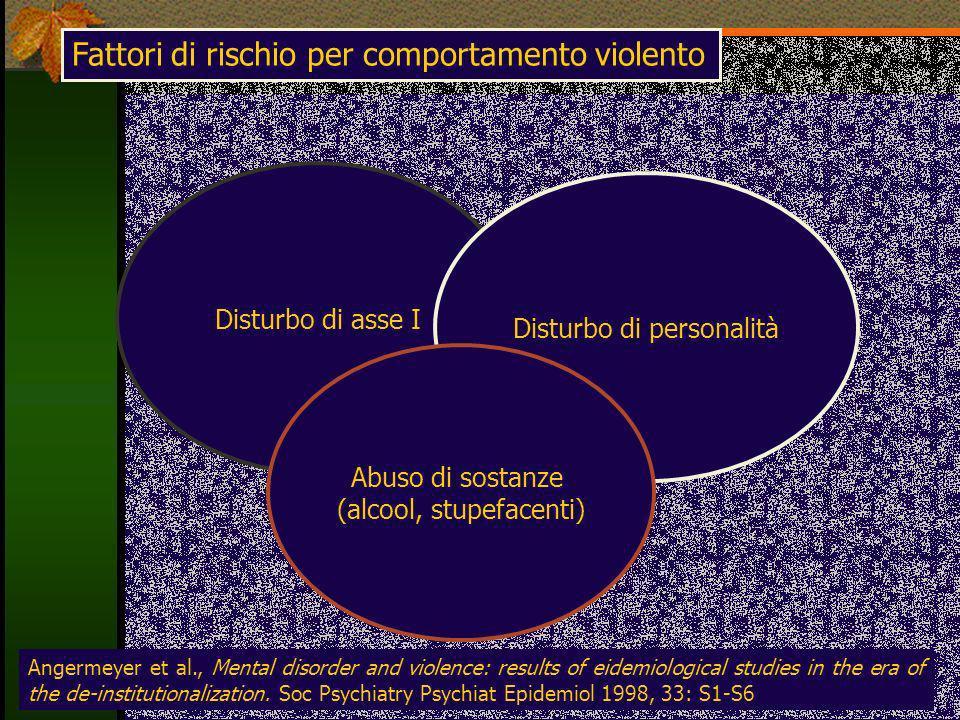Fattori di rischio per comportamento violento