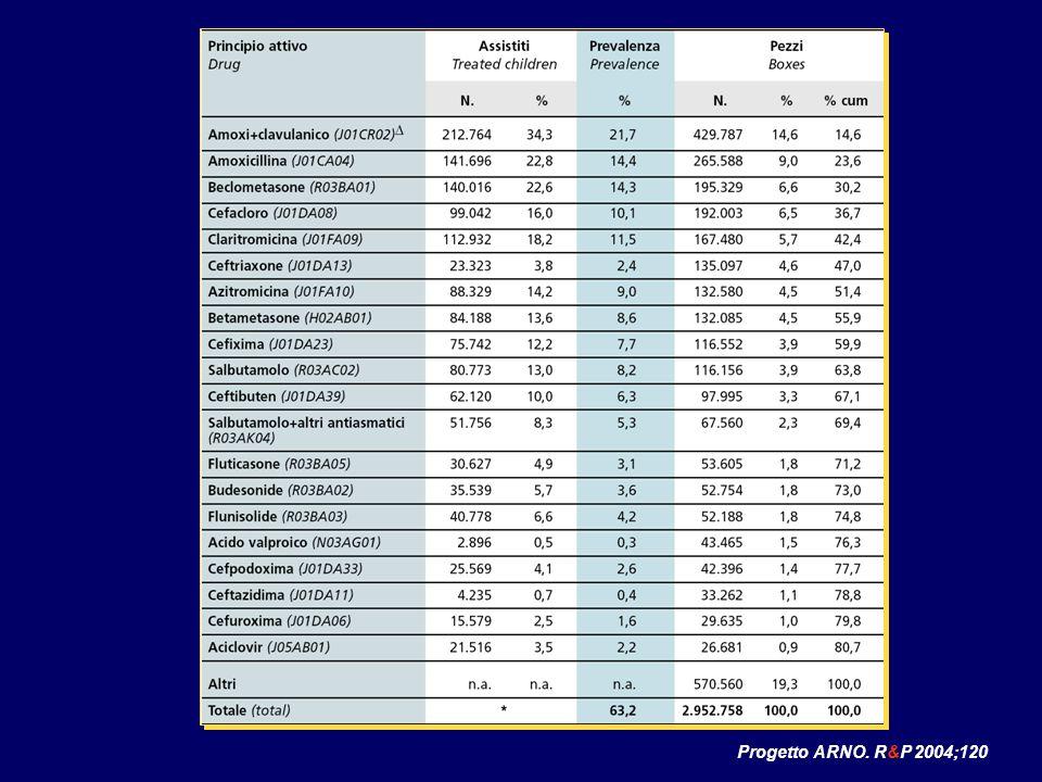 Progetto ARNO. R&P 2004;120
