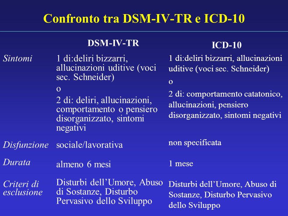 Confronto tra DSM-IV-TR e ICD-10