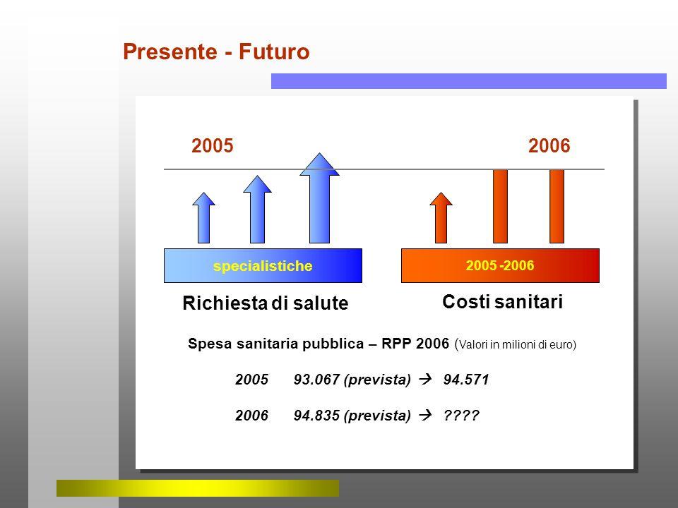 Presente - Futuro 2005 2006 Richiesta di salute Costi sanitari