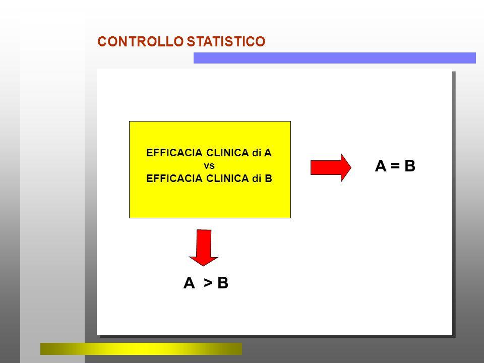A = B A > B CONTROLLO STATISTICO EFFICACIA CLINICA di A vs