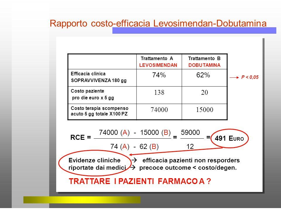 Rapporto costo-efficacia Levosimendan-Dobutamina